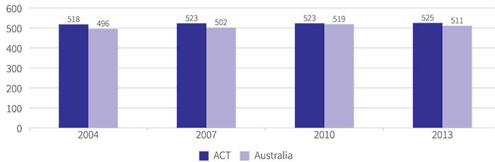 Figure showing mean achievement score of year 10 ACT students in civics and citizenship, 2004 to 2013
