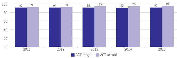 Figure showing staff retention rate, 2011 to 2015