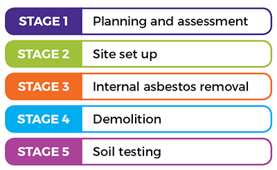 Stage 1: Planning and assessment. Stage 2: Site set up. Stage 3: Internal asbestos removal. Stage 4: Demolition. Stage 5: Soil testing.