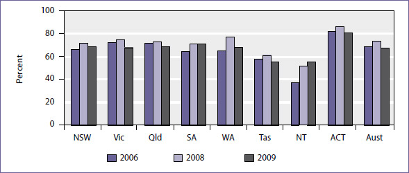 Proportion of 19 year olds with year 12 or equivalent attainment rates, 2006, 2008 and 2009
