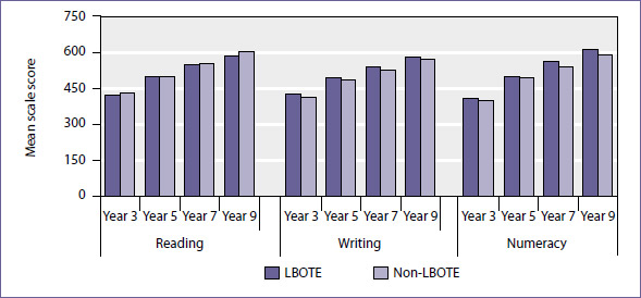 Mean scale score for LBOTE and non-LBOTE students in years 3, 5, 7, and 9 by domain and jurisdiction, NAPLAN 2009