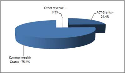 Graph showing the Directorate's revenue.