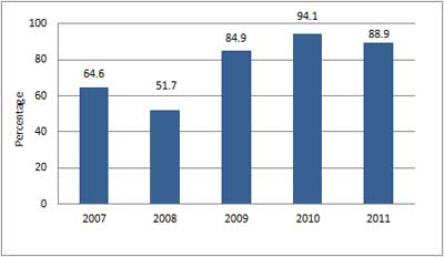 Graph showing the apparent retention rate of ACT Aboriginal and Torres Strait Islander students, 2007 to 2011.