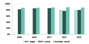 Graph showing percentage of apprentices satisfied with their training under Australian Apprenticeships, 2009 to 2013