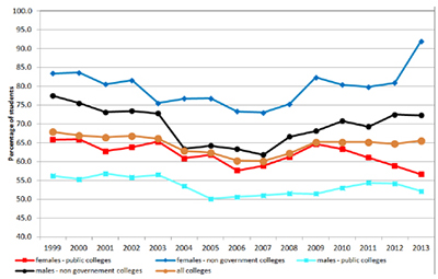 Graph showing Year 12 Certificate receivers with a Tertiary Entrance Statement, 1999 to 2013