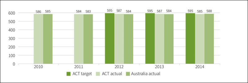 Figure showing mean achievement score of all year 9 public school students in numeracy in NAPLAN, 2010 to 2014