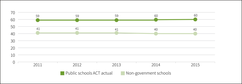 Table showing Proportion of school enrolments, 2011 to 2015