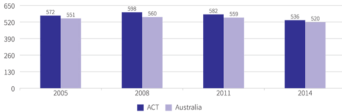 Figure showing the mean achievement score of ACT and Australian year 10 students in NAP ICT, 2005 to 2014
