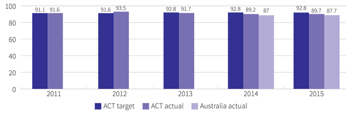 Figure showing percentage of public school year 12 graduates studying or employed six months after completing year 12, 2011 to 2015