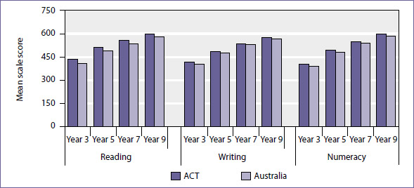 Mean scale scores in reading, writing and numeracy by year level, ACT and Australia, NAPLAN 2009