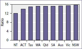 Student to teacher ratios in primary public schools, 2009