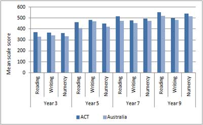 Figure A9.3: Mean scale scores of Aboriginal and Torres Strait Islander students in reading, writing and numeracy for years 3, 5, 7 and 9 in the ACT and Australia, NAPLAN 2011