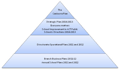 Diagram showing the hierarchy of the Directorate's planning framework.