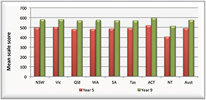 Graph showing the mean scale scores in reading for years 5 and 9 by jurisdiction for NAPLAN 2012.