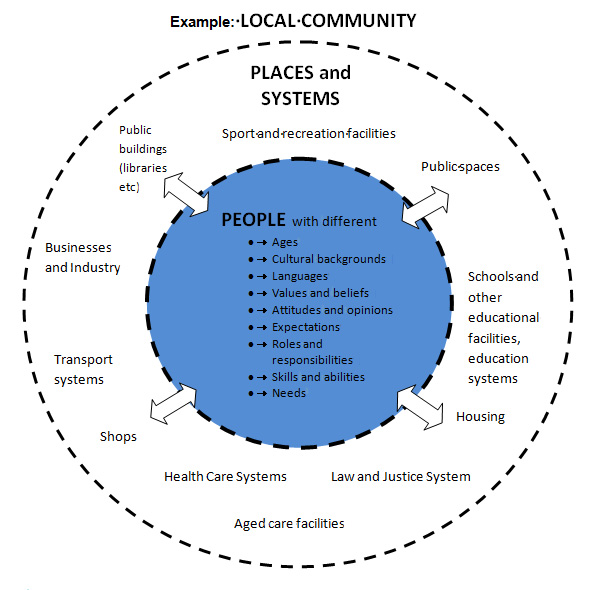 A diagram showing examples of Local Community's relationship between Place and Systems, and People.
