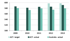 Graph showing mean achievement score of all year 9 public school students in reading in NAPLAN, 2009-2013