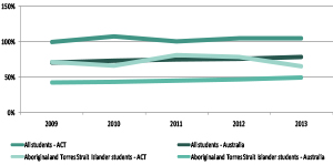 Graph showing apparent retention rate from year 7 to year 12, public school students, ACT and Australia, 2009 to 2013
