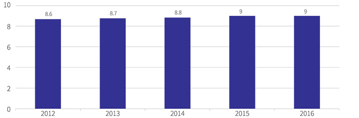 Figure showing average number of years of employment with the Directorate, 2012 to 2016