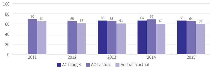 Figure showing proportion of graduates with improved employment status after training, 2011 to 2015