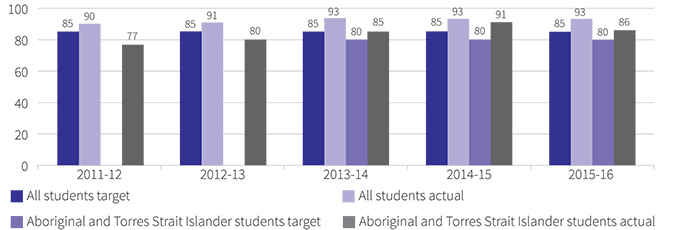 Figure showing percentage of year 10 students who proceed to public secondary college education