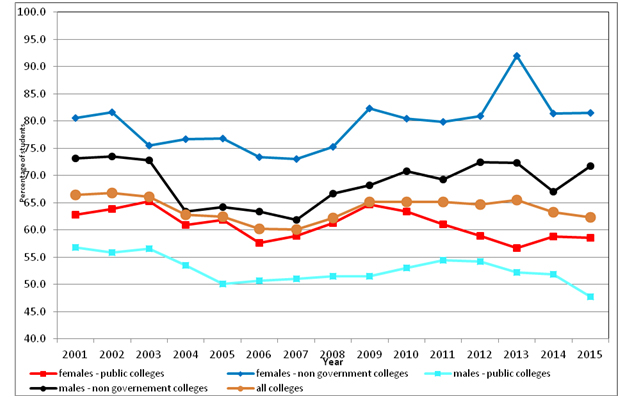 Figure showing the percentage of ACT Senior Secondary Certificate receivers who achieved a Tertiary Entrance Statement, for the period 1999 to 2015.