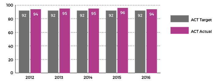 Figure showing staff retention rate measured as a percentage, 2012 to 2016