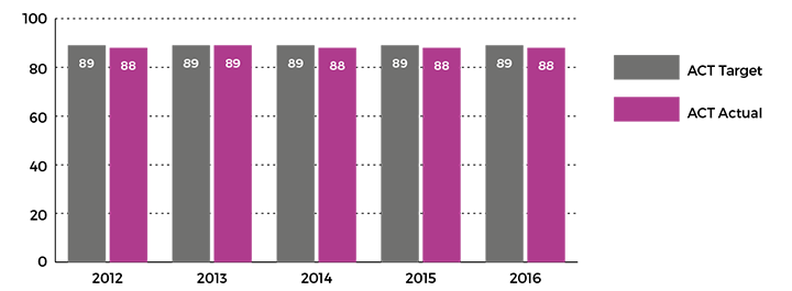Figure showing percentage of Year 12 public school students who received an ACT Senior Secondary Certificate, 2012 to 2016
