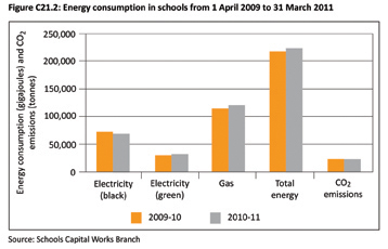 Graph showing Energy Consumption in schools from April 2009 to 21 March 2011