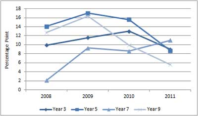 Figure A3.1: Learning achievement gap in reading, 2008 to 2011
