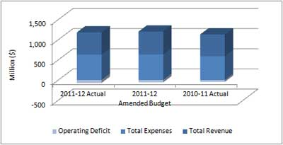 Graph displaying the operating deficit for 2011 2012.