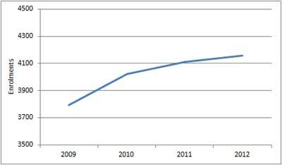 Figure A9.4: Preschool enrolments in public schools, 2009 to 2012