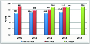 Graph showing the proportion of young people aged 20 to 24 who have attained a Year 12 Certificate or equivalent or Certificate 2 or above, from 2009 to 2012