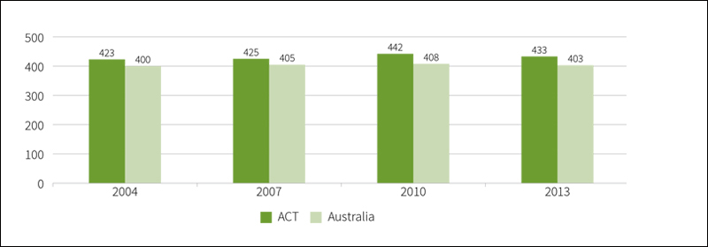 Figure showing mean achievement score of year 6 ACT students in civics and citizenship, 2004 to 2013