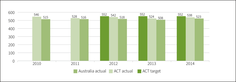 Mean achievement score of Aboriginal and Torres Strait Islander year 9 public school students, in numeracy, 2010 to 2014
