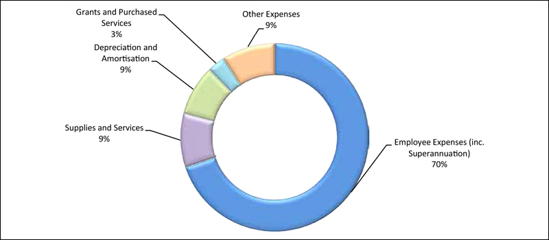 Figure C1.2: Components of Expenditure 2014-15