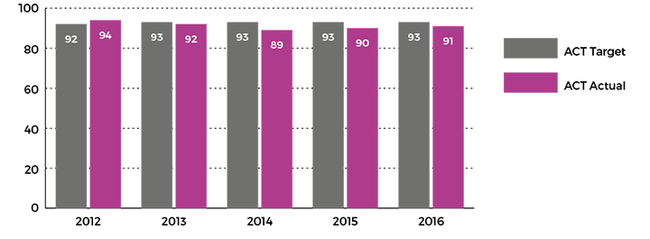 Figure showing percentage of public school Year 12 graduates studying or employed six months after completing Year 12, 2012 to 2016