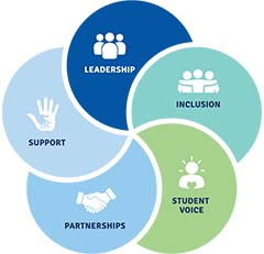 The Australian Student Wellbeing Framework Image of Leadership, Inclusion, Student Voice, Partnership and Support