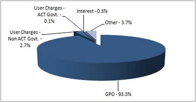 Graph showing the Directorate's revenue which totalled $553.3 million.
