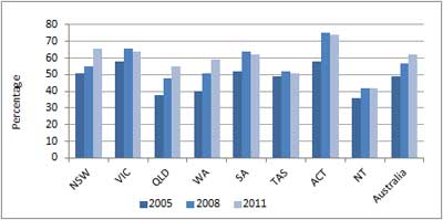 Figure A9.5: Percentage of year 6 students attaining the proficient standard by jurisdiction in 2005, 2008 and 2011