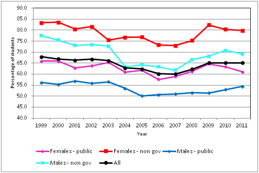 Graph showing Year 12 Certificate receivers with a Tertiary Entrance Statement, 1999 to 2011.