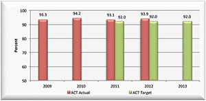 Graph showing staff retention rate from 2009 to 2012 including the target for 2013.