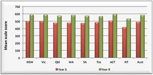 Graph showing the mean scale scores in numeracy for years 5 and 9 by jurisdiction for NAPLAN in 2012.