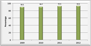 Graph of percentage of Year 12 graduates employed or studying from 2009 to 2012