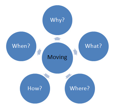 Diagram showing that moving can be broken down into Why, What, Where, How and When.