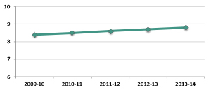Graph showing average number of years of employment with the Directorate, 2009-10 to 2013-14
