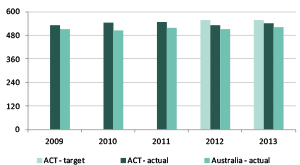 Graph showing mean achievement score of Aboriginal and Torres Strait islander year 9 public school students, reading, 2009 to 2013
