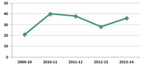 Graph showing number of new FOI requests, 2009-10 to 2013-14