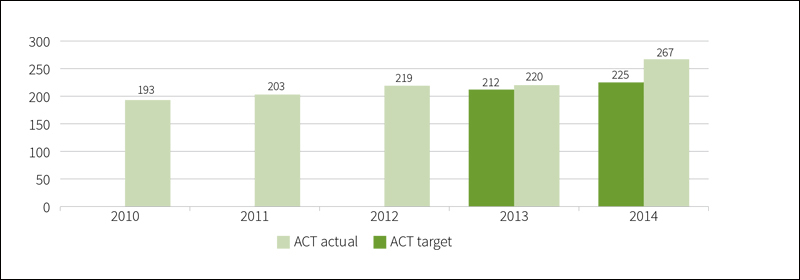 Table showing Number of enrolments of Aboriginal and Torres Strait Islander students in preschool in public schools, 2010 to 2014