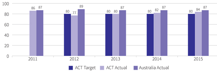 Figure showing percentage of apprentices satisfied with their training under Australian Apprenticeships, 2011 to 2015