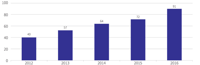 Figure showing the number of Directorate Aboriginal and Torres Strait Islander employees, 2012 to 2016